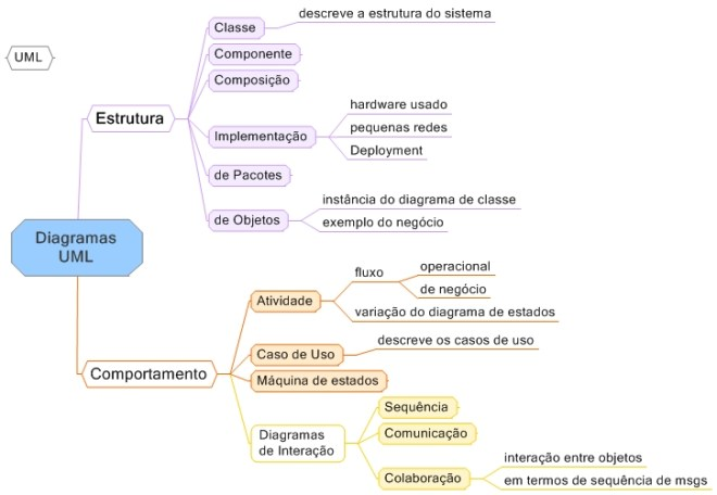 Mapa Mental de Engenharia de Software - Diagramas UML