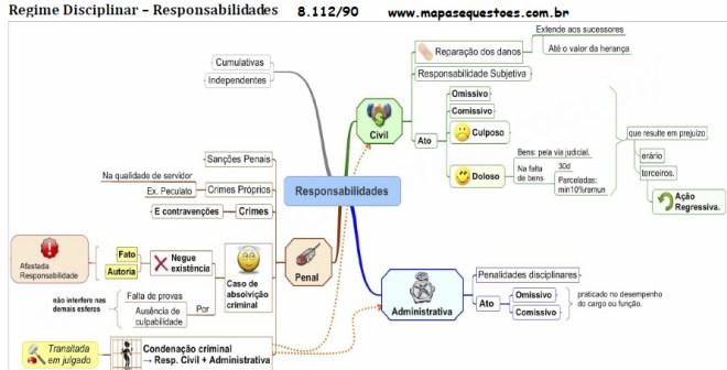 Mapa Mental de Direito Administrativo - Regime Disciplinar - Responsabilidades