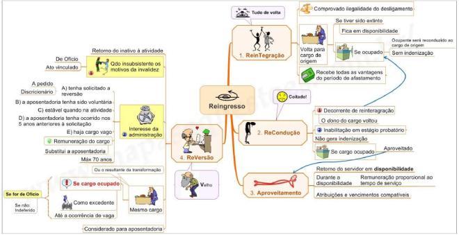 Mapa Mental de Direito Administrativo - Reingresso do servidor público