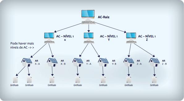 Modelo de ICP