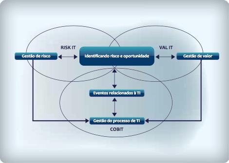 Posicionamento entre COBIT, VAL IT e Risk IT