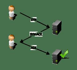 Estabelecimento de conexão TCP - 3 way handshake