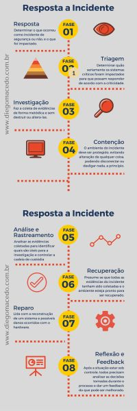 Infográfico - Resposta à incidente