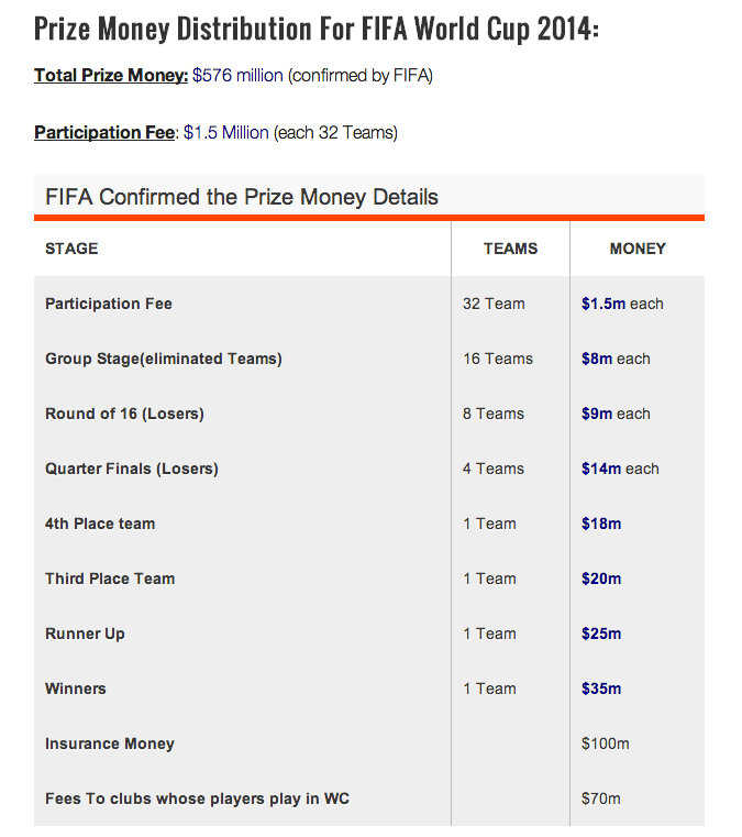 World Cup Payout