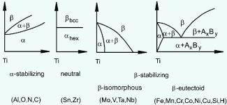 Metallurgical Materials Science and Alloy Design  Titanium alloys