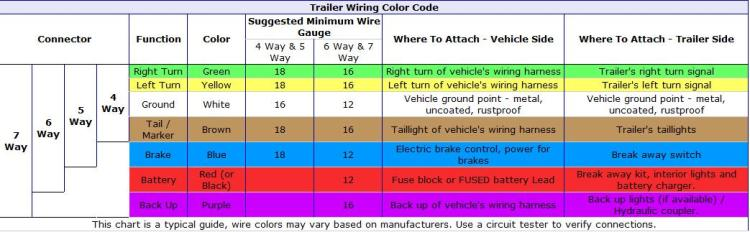 dodge trailer wiring diagram pin wiring diagram 4 wire trailer plug wiring diagram schematics and diagrams