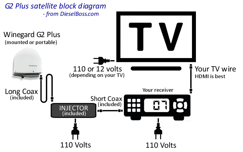 satellite tv hookup wiring diagram?resize\\\\\\\=665%2C416 wiring diagram keystone copper canyon gandul 45 77 79 119 Keystone RV Wiring Diagram at n-0.co
