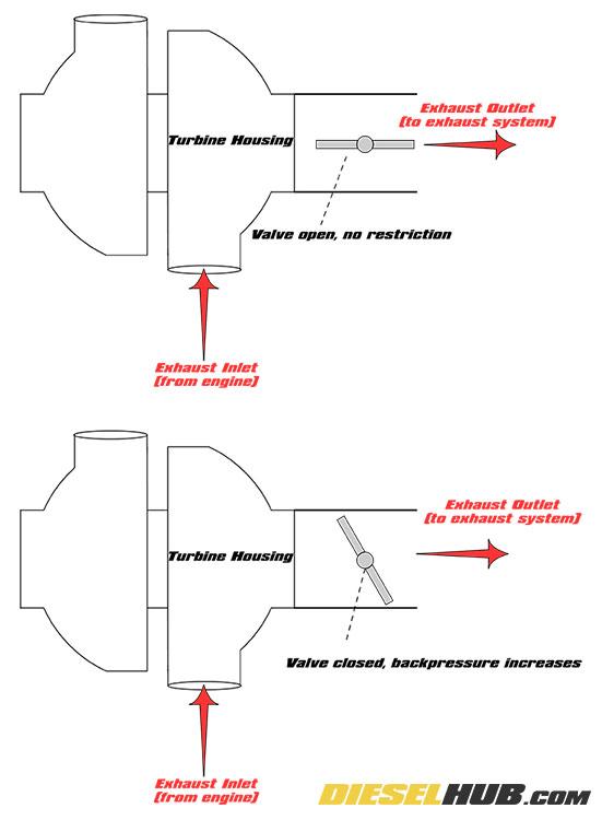 how exhaust brakes work