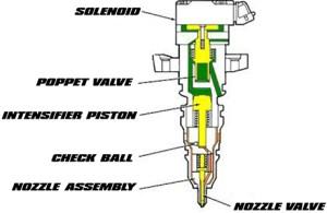 How HEUI Injectors Work