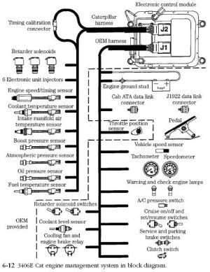 Caterpillar EMS | Diesel Engine Troubleshooting