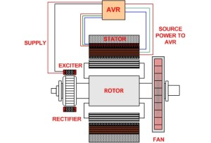 Generator Excitation Control Systems & Methods   Shunt, EBS, PMG, and AUX w Diagrams!