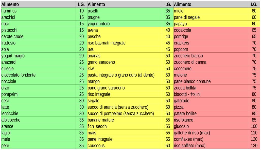lista degli alimenti a basso indice glicemico dietas