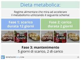 dieta 15 giorni cambiano il metabolismo