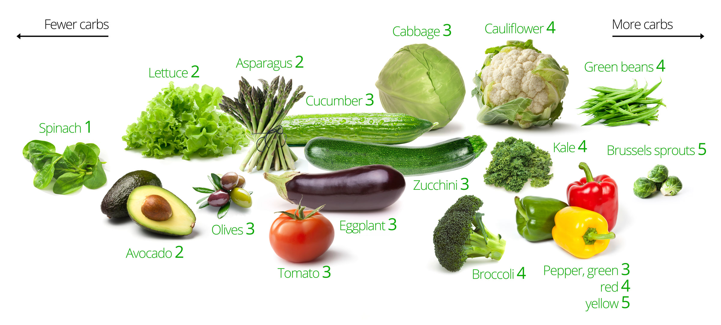 Keto Vegetables The Best And The Worst