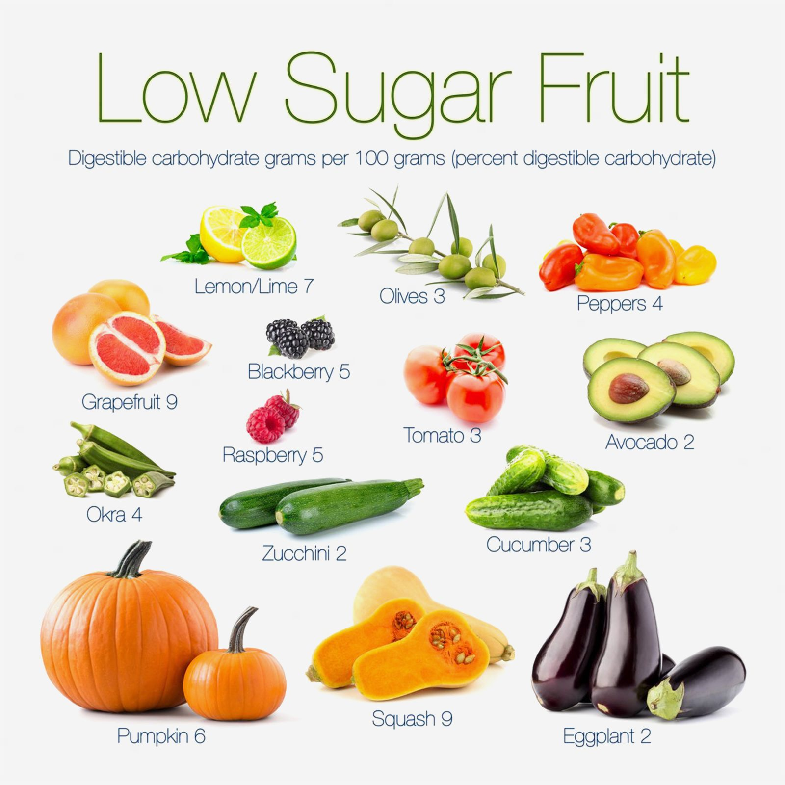What Fruits Can You Eat On A Low Carbt