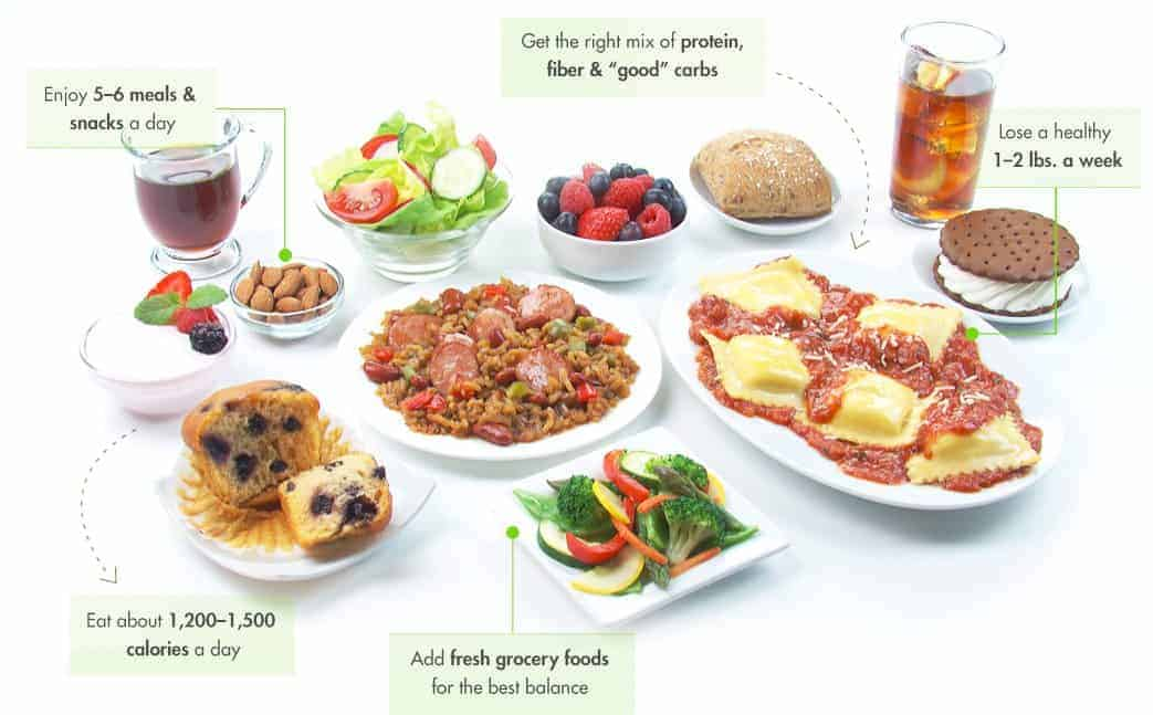 Healthy Eating Nutrisystem