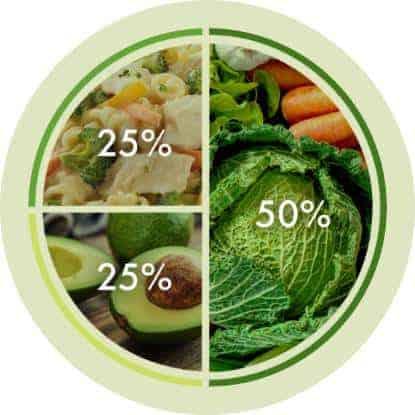 Nutrisystem Balanced Meals