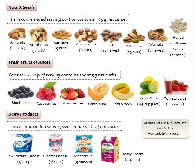 Foods Allowed On The Atkins Diet Phase