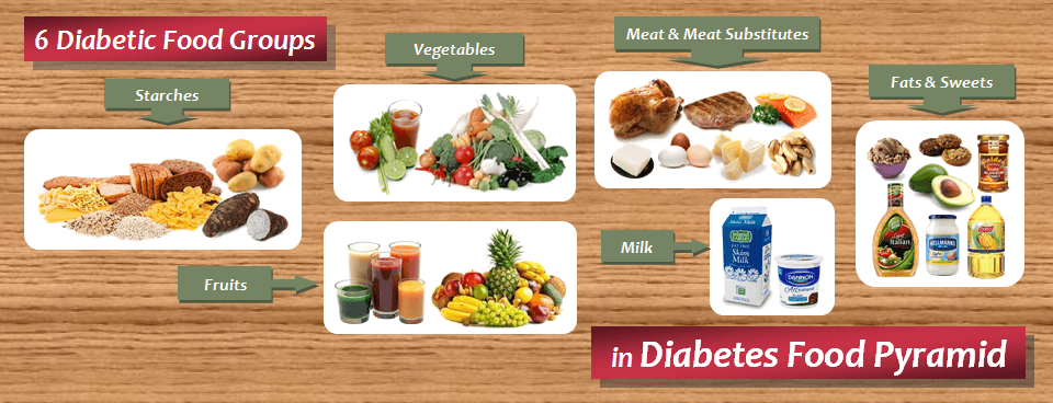 Diabetic Food List: Six Food Groups in Diabetes Food ...
