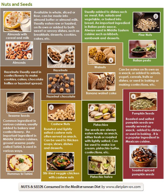 med-nuts-seeds