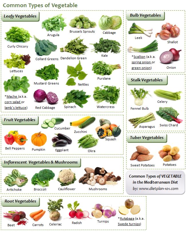 med-vegetables