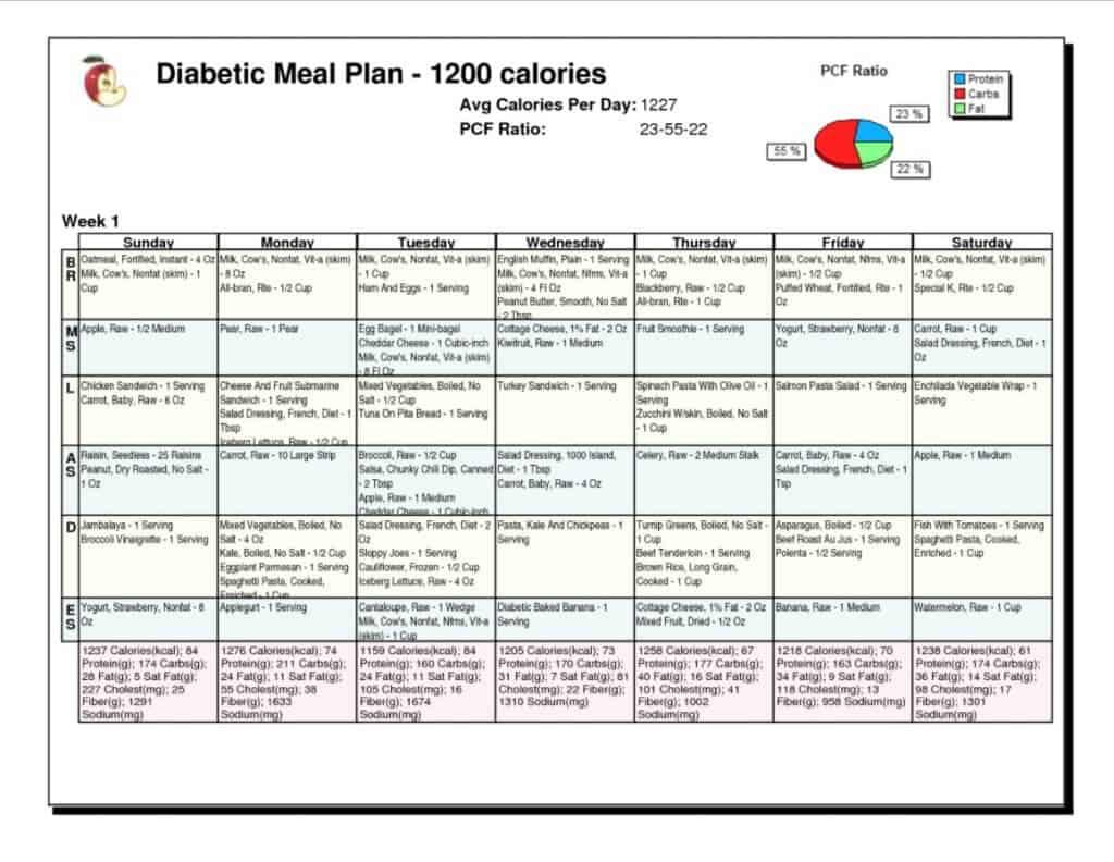 Diabetest