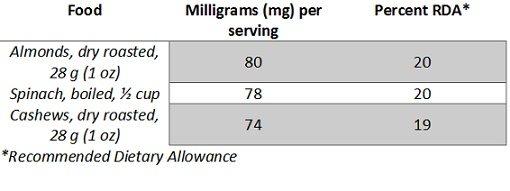 almonds and cashews magnesium