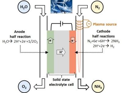 conseguir hidrógeno a partir del aire ya es posible