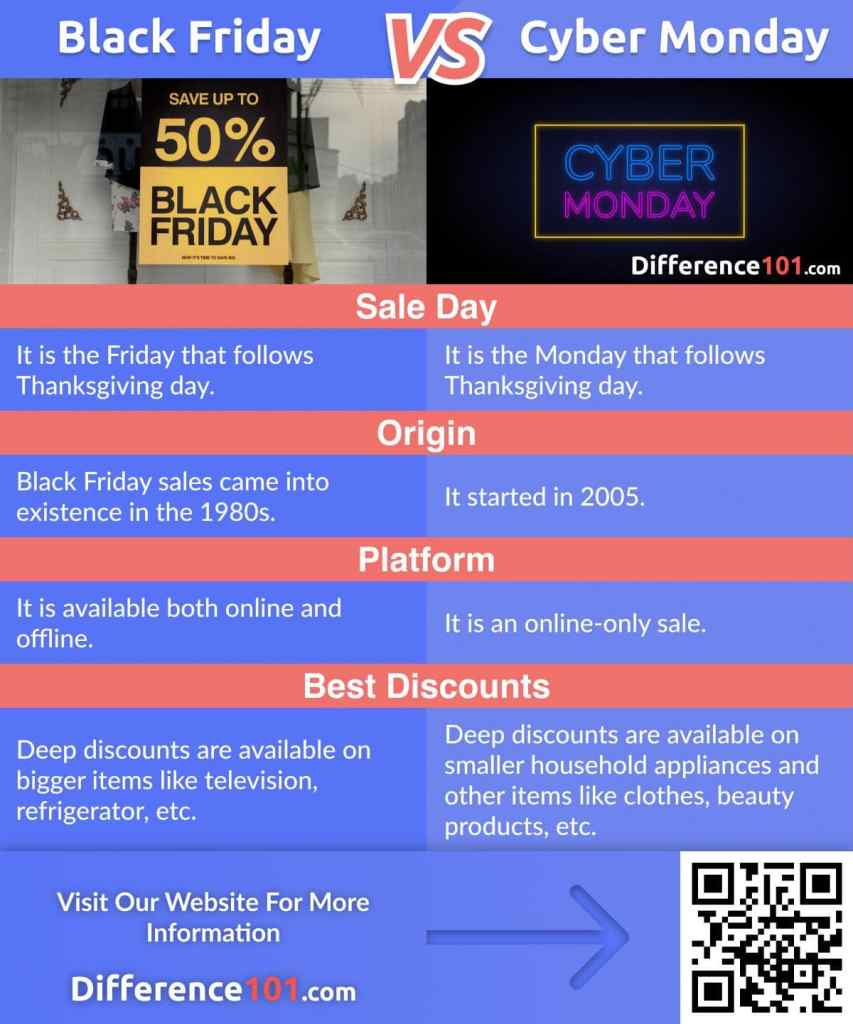 Black Friday vs. Cyber Monday: Let's find out the differences, similarities, Pros & Cons, Dates, and finally, which is better?