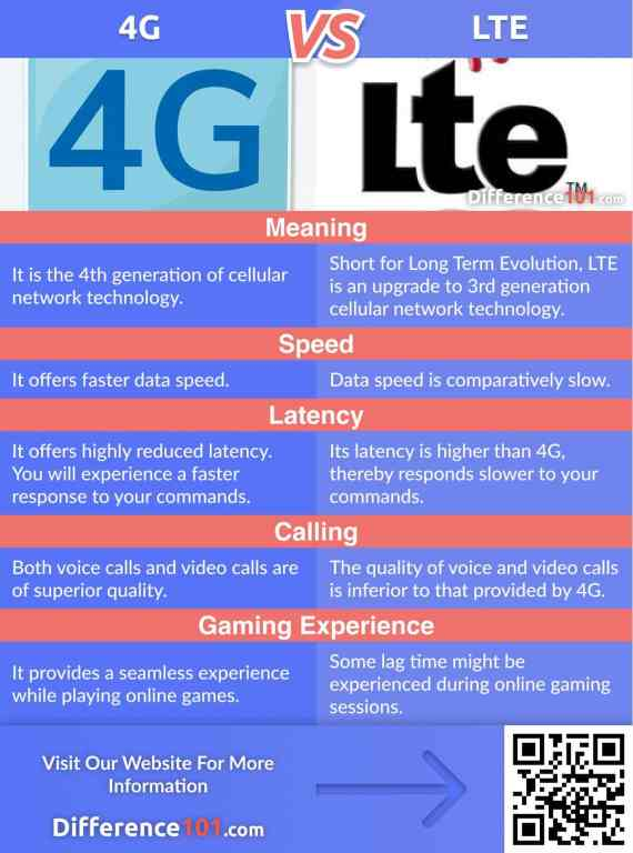 4G vs. LTE: Let's Discuss Their Differences, Similarities, Speed, Their Pros & Cons, FAQs, And Finally, Which Is Better.