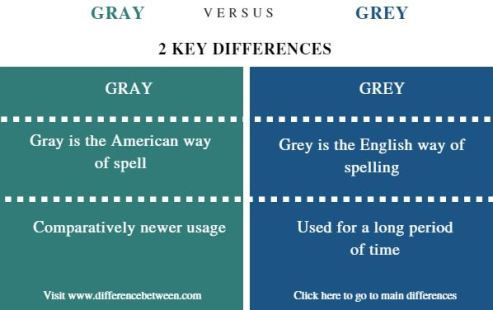 Difference Between Gray and Grey _ Comparison Summary