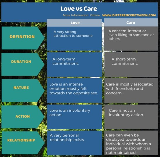 Difference Between Love and Care - Tabular Format