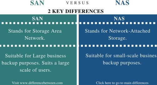 Difference Between SAN and NAS - Comparison Summary