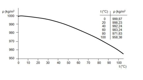 Key Difference - Density vs Specific Gravity