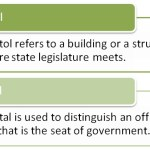 Difference Between Capital and Capitol