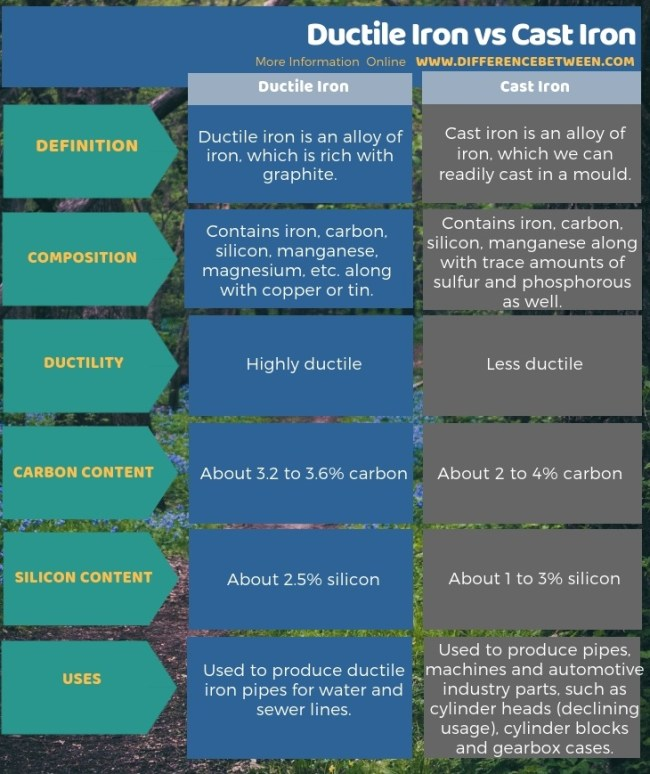Difference Between Ductile Iron and Cast Iron in Tabular Form