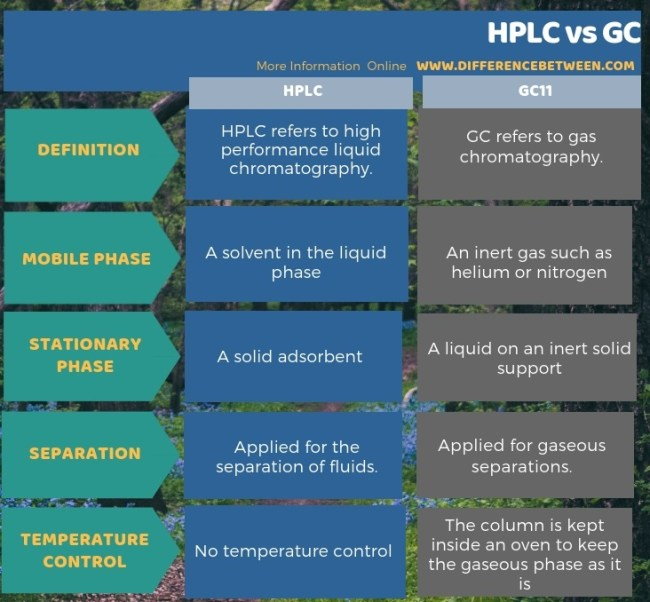 Difference Between HPLC and GC in Tabular Form