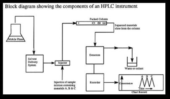Difference Between HPLC and GC