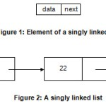 Difference Between Singly Linked List and Doubly Linked List