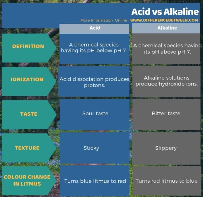 Difference Between Acid and Alkaline in Tabular Form