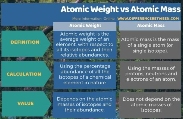 Difference Between Atomic Weight and Atomic Mass in Tabular Form