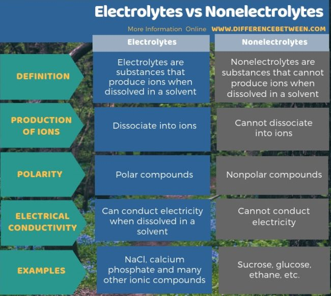 Difference Between Electrolytes and Nonelectrolytes - Tabular Form