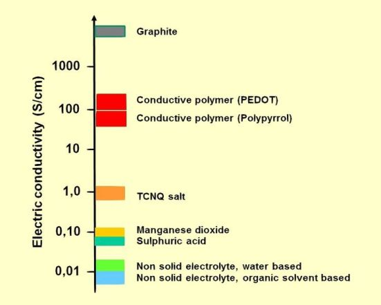 Difference Between Electrolytes and Nonelectrolytes