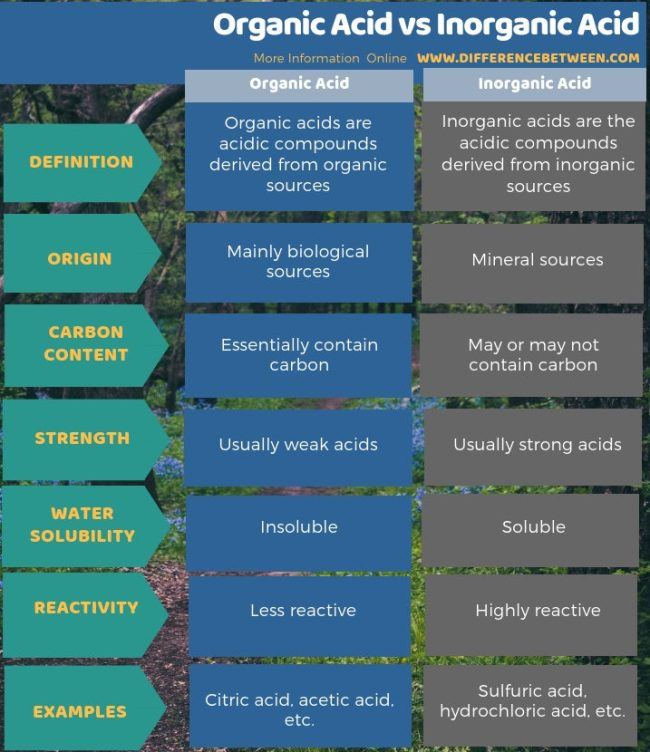 Difference Between Organic Acid and Inorganic Acid - Tabular Form