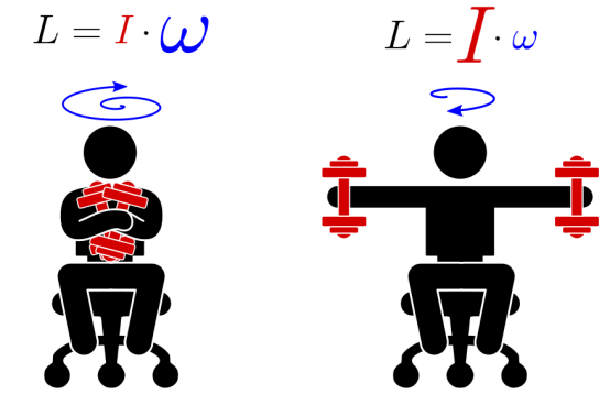 Difference Between Linear Momentum and Angular Momentum