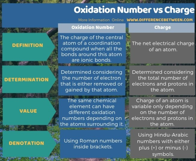 Difference Between Oxidation Number and Charge in Tabular Form