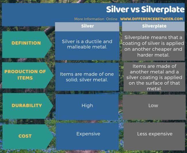 Difference Between Silver and Silverplate in Tabular Form