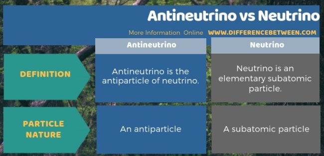 Difference Between Antineutrino and Neutrino in Tabular Form