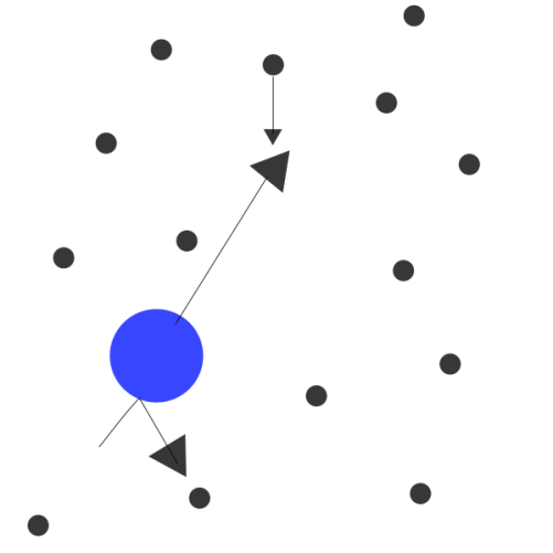 Difference Between Brownian Motion and Diffusion