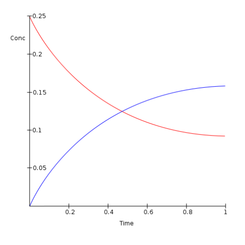 Difference Between Chemical Equilibrium and Dynamic Equilibrium